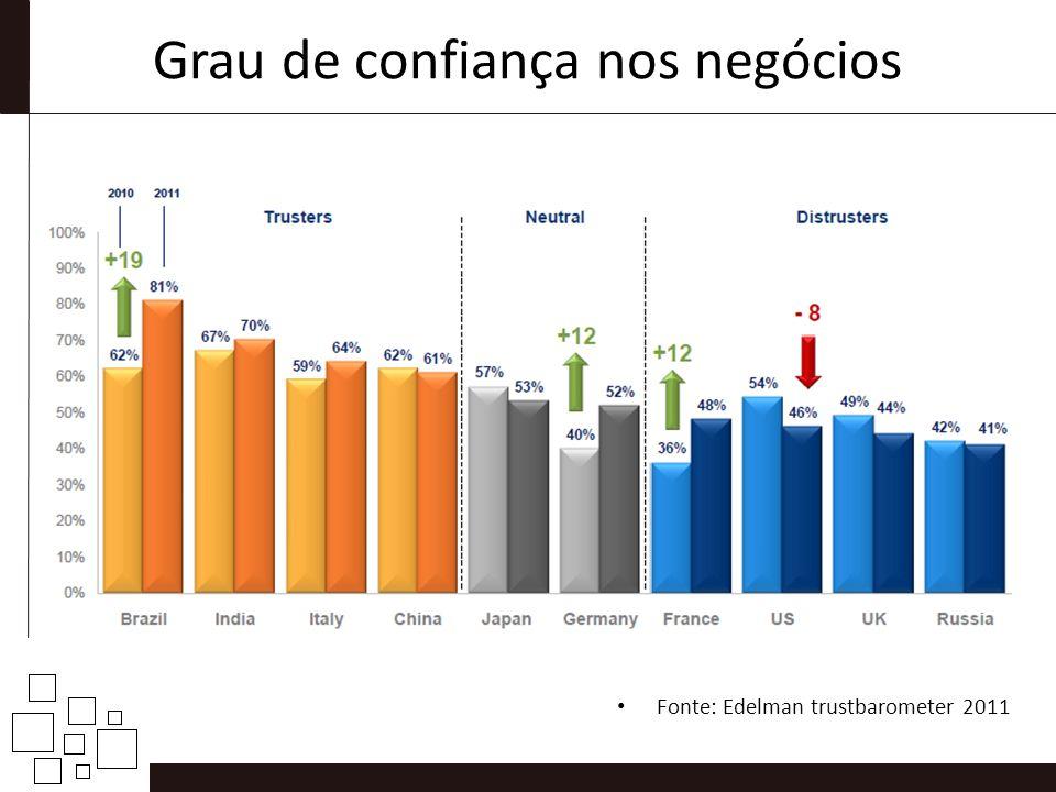 Grau de confiança nos negócios Fonte: Edelman trustbarometer 2011