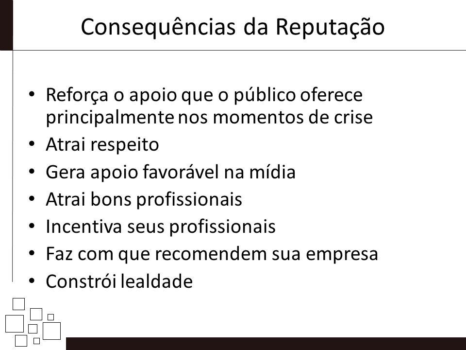 Consequências da Reputação Reforça o apoio que o público oferece principalmente nos momentos de crise Atrai respeito Gera apoio favorável na mídia Atr