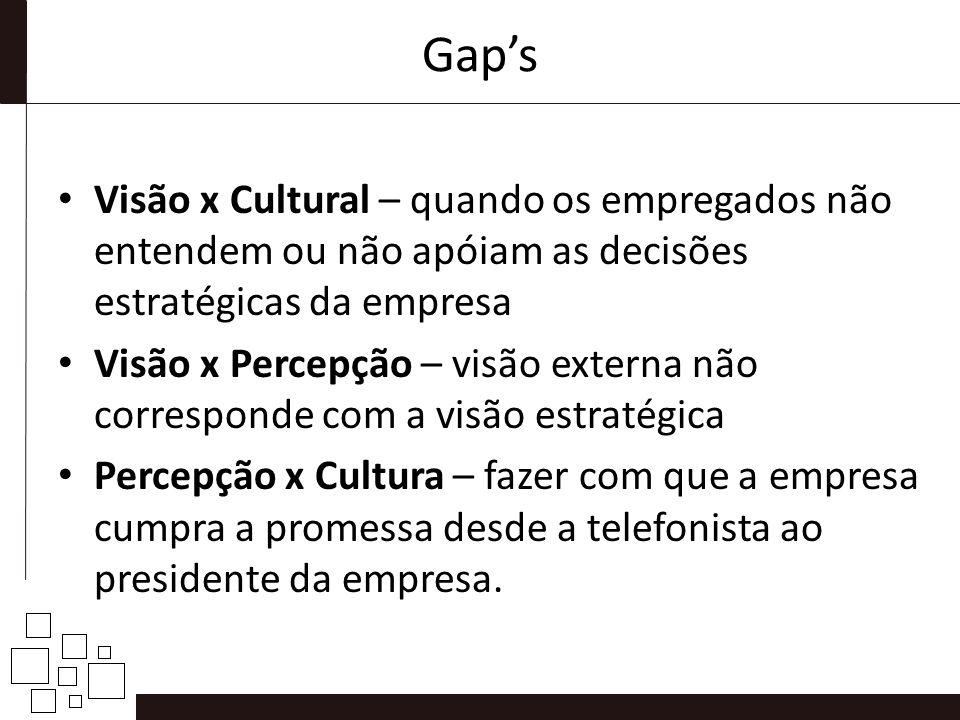 Gaps Visão x Cultural – quando os empregados não entendem ou não apóiam as decisões estratégicas da empresa Visão x Percepção – visão externa não corr