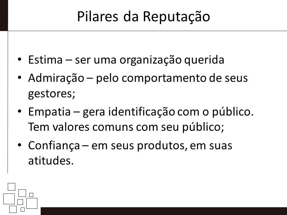 Pilares da Reputação Estima – ser uma organização querida Admiração – pelo comportamento de seus gestores; Empatia – gera identificação com o público.