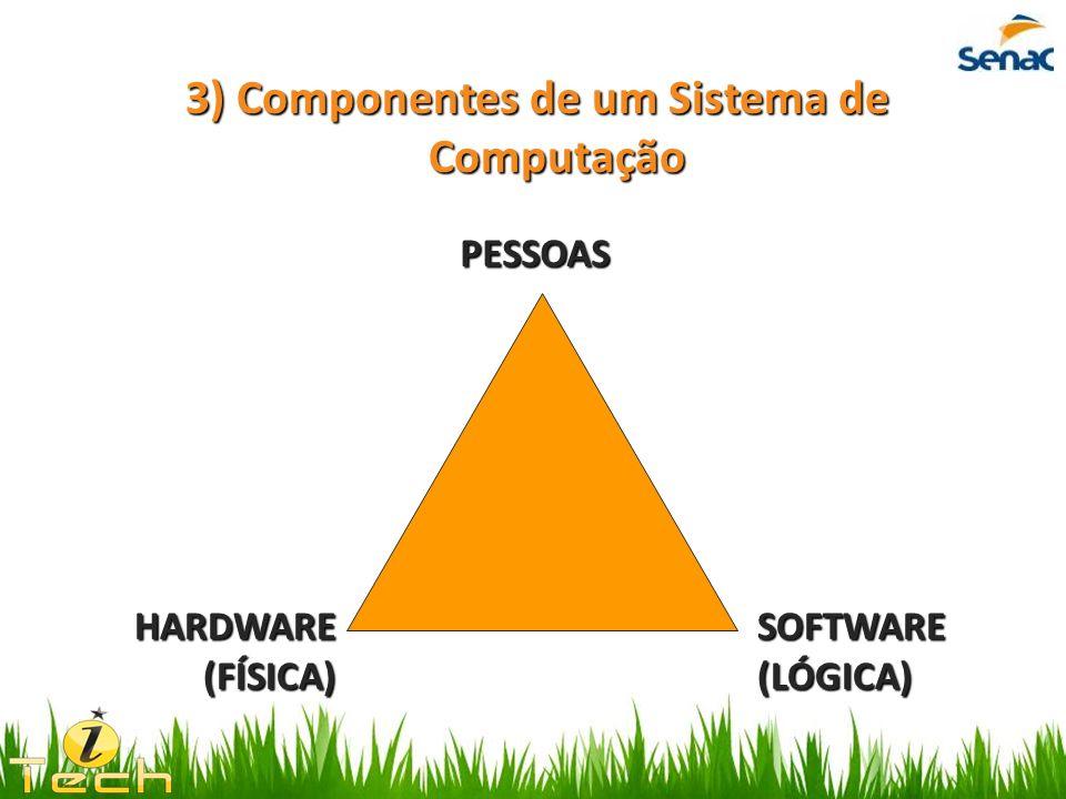 3) Componentes de um Sistema de Computação PESSOAS SOFTWARE (LÓGICA) HARDWARE (FÍSICA)
