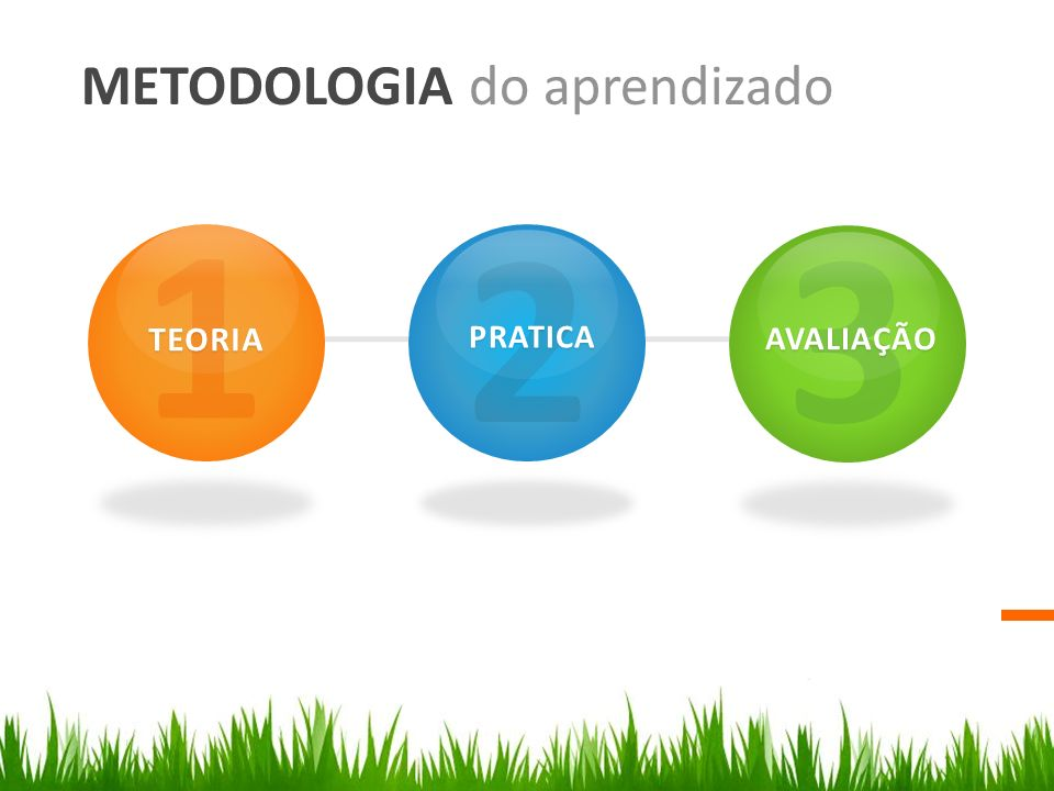 METODOLOGIA do aprendizado 1TEORIA 2PRATICA 3AVALIAÇÃO