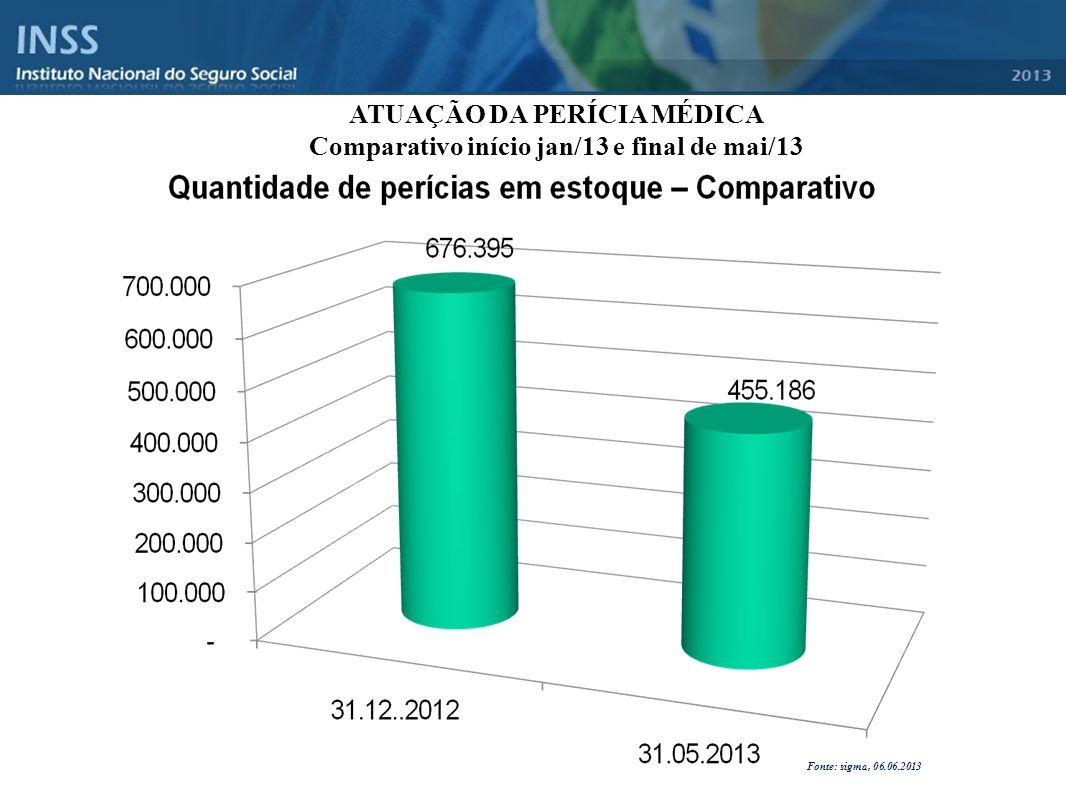 ATUAÇÃO DA PERÍCIA MÉDICA Comparativo início jan/13 e final de mai/13 Fonte: sigma, 06.06.2013