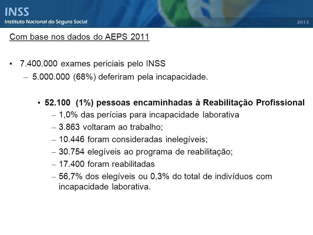 Com base nos dados do AEPS 2011 7.400.000 exames periciais pelo INSS – 5.000.000 (68%) deferiram pela incapacidade. 52.100 (1%) pessoas encaminhadas à