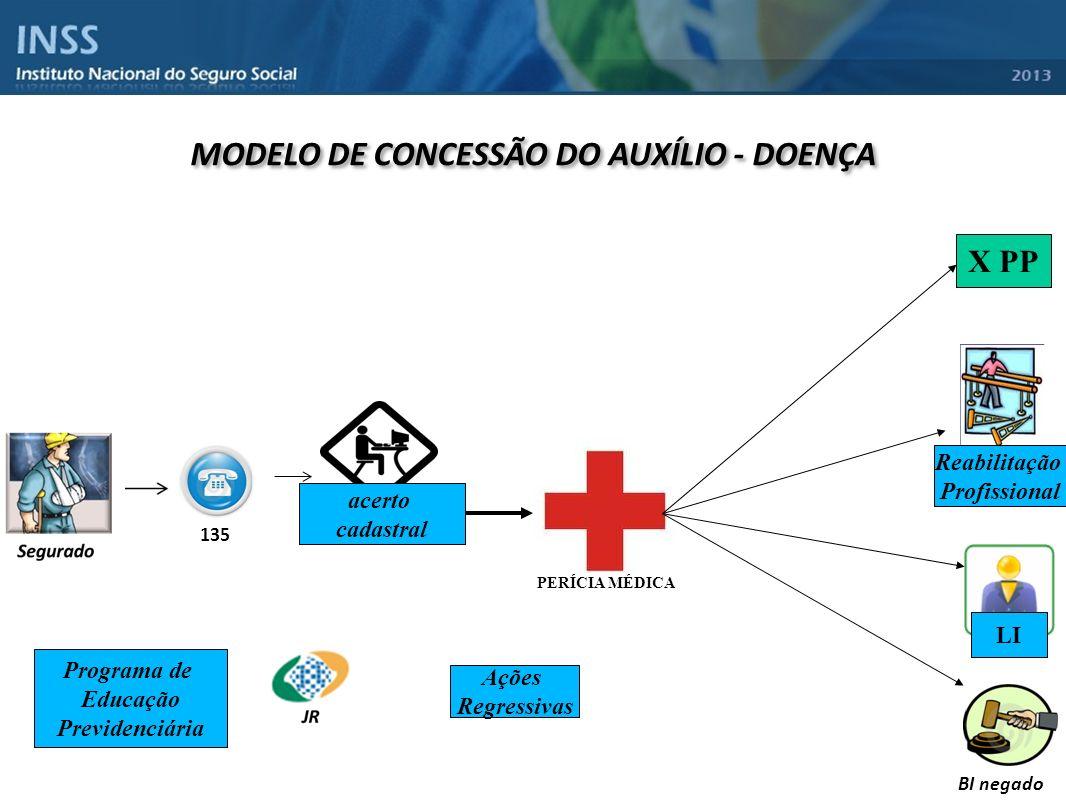 135 MODELO DE CONCESSÃO DO AUXÍLIO - DOENÇA X PP LI Reabilitação Profissional BI negado Ações Regressivas Programa de Educação Previdenciária acerto c