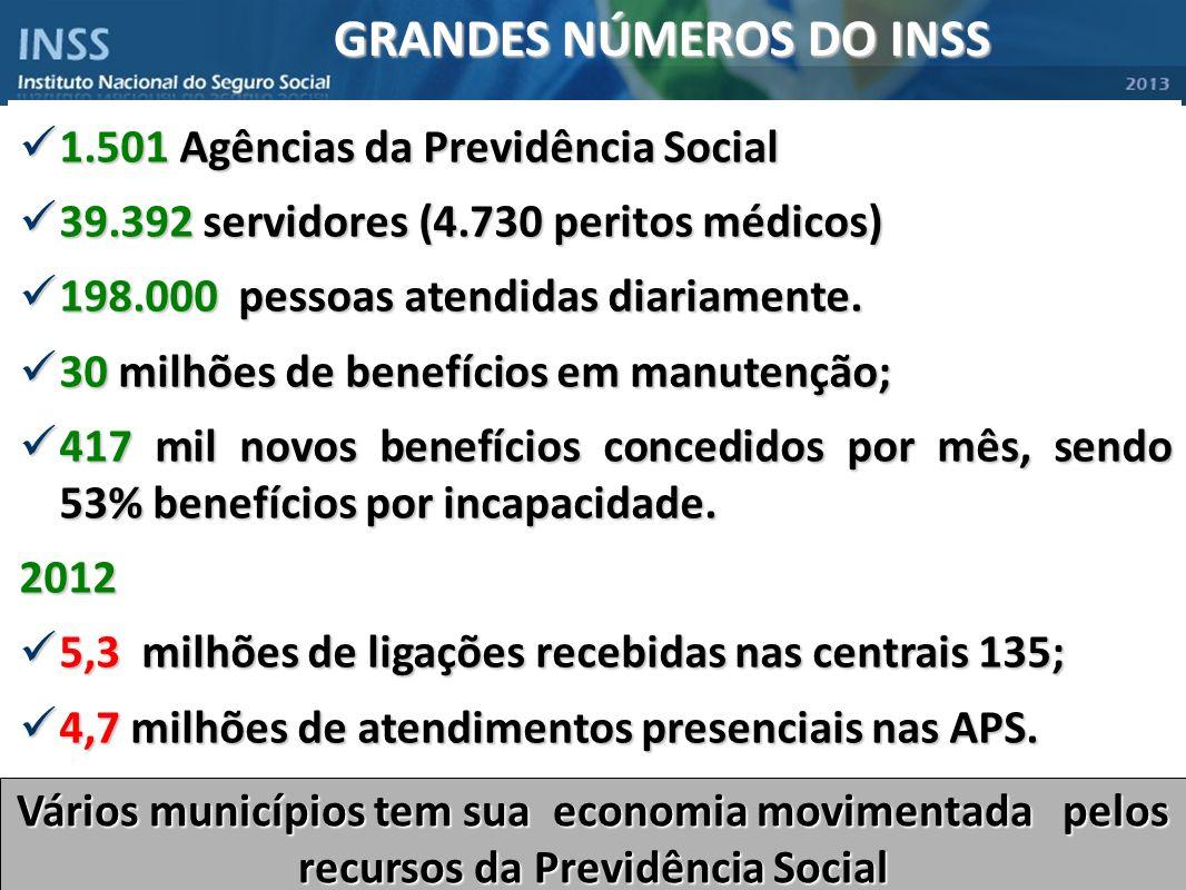 GRANDES NÚMEROS DO INSS 1.501 Agências da Previdência Social 1.501 Agências da Previdência Social 39.392 servidores (4.730 peritos médicos) 39.392 ser