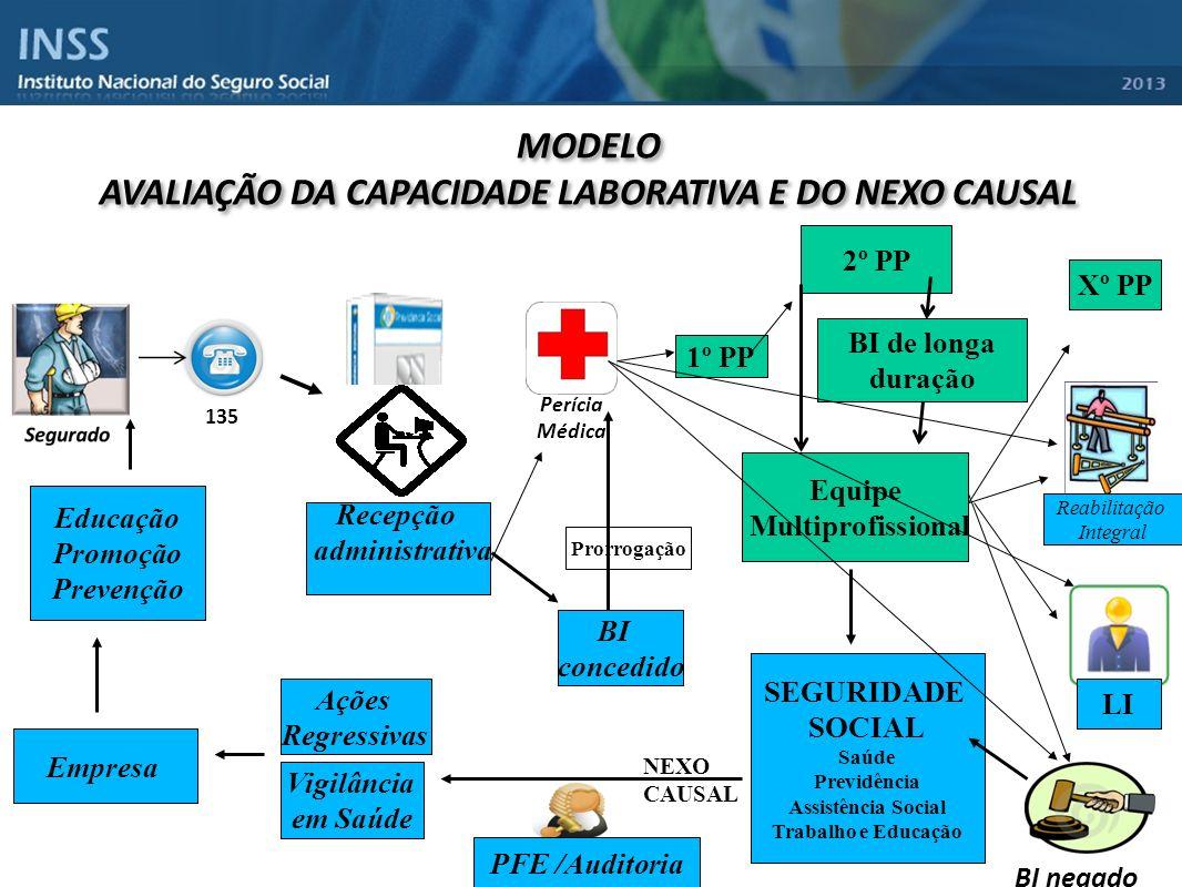 BI concedido Equipe Multiprofissional 135 Perícia Médica MODELO AVALIAÇÃO DA CAPACIDADE LABORATIVA E DO NEXO CAUSAL MODELO AVALIAÇÃO DA CAPACIDADE LAB