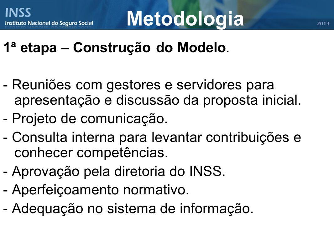 Metodologia 1ª etapa – Construção do Modelo. - Reuniões com gestores e servidores para apresentação e discussão da proposta inicial. - Projeto de comu