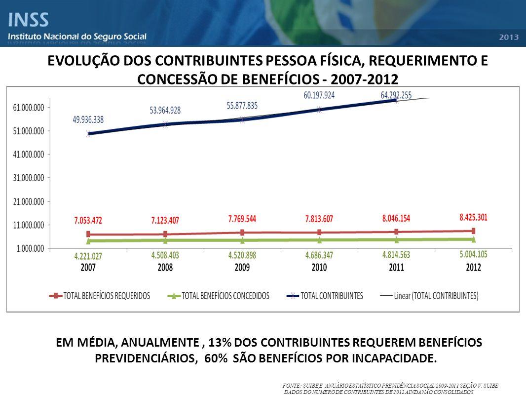 EVOLUÇÃO DOS CONTRIBUINTES PESSOA FÍSICA, REQUERIMENTO E CONCESSÃO DE BENEFÍCIOS - 2007-2012 *EM MÉDIA, ANUALMENTE, 13% DOS CONTRIBUINTES REQUEREM BEN