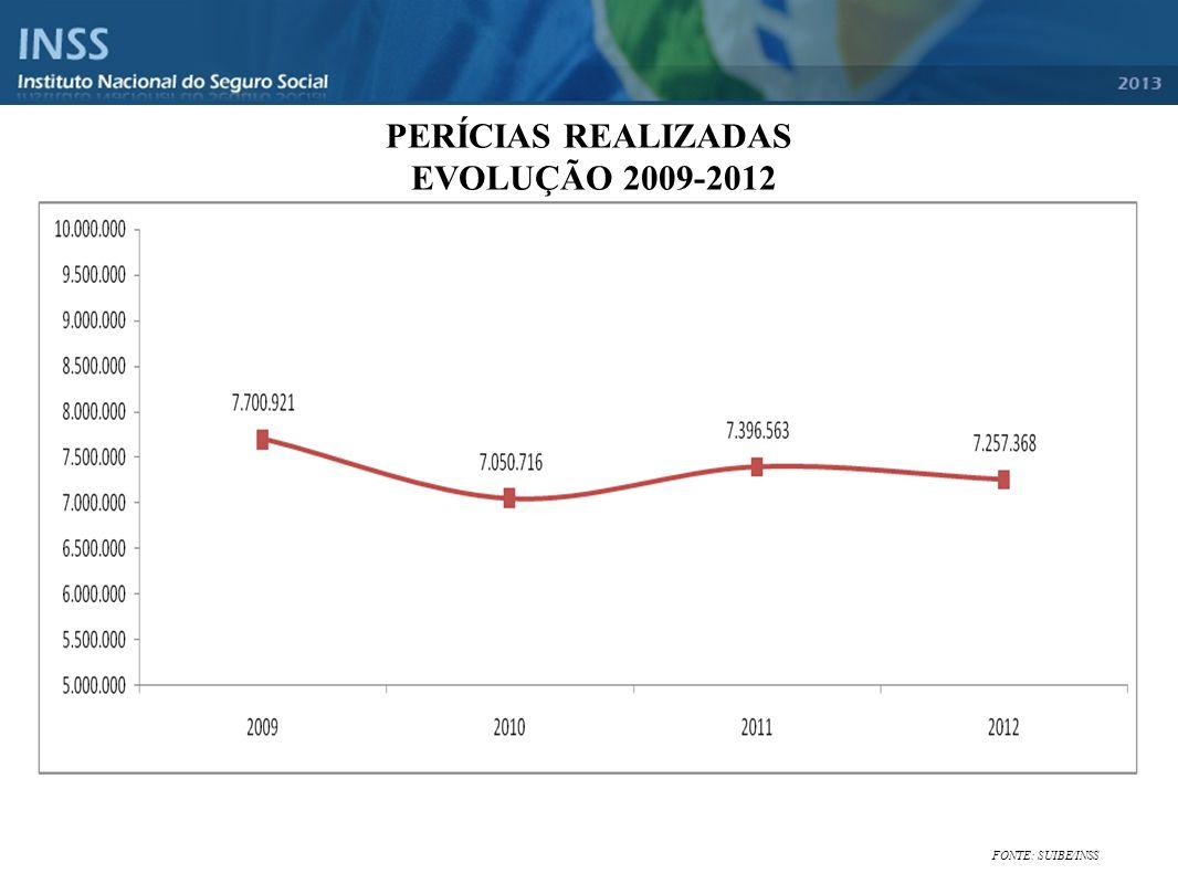 PERÍCIAS REALIZADAS EVOLUÇÃO 2009-2012 FONTE: SUIBE/INSS
