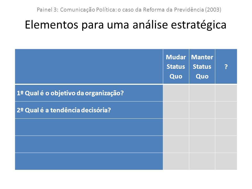 Mudar Status Quo Manter Status Quo . 1º Qual é o objetivo da organização.