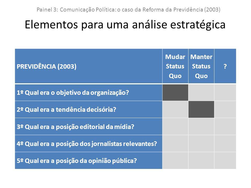 PREVIDÊNCIA (2003) Mudar Status Quo Manter Status Quo .