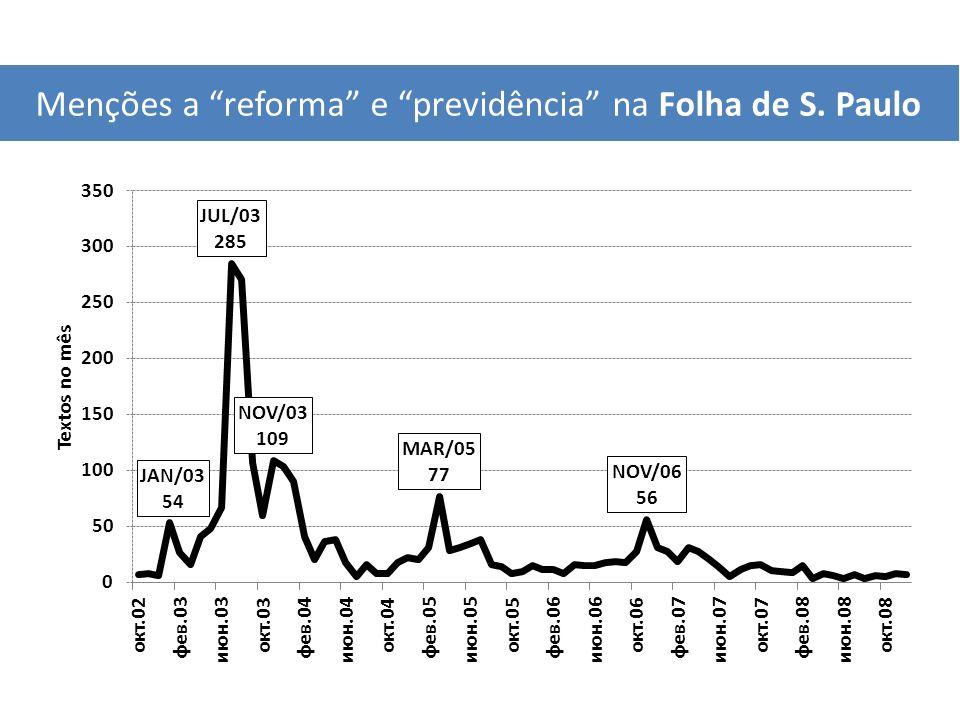 Menções a reforma e previdência na Folha de S. Paulo