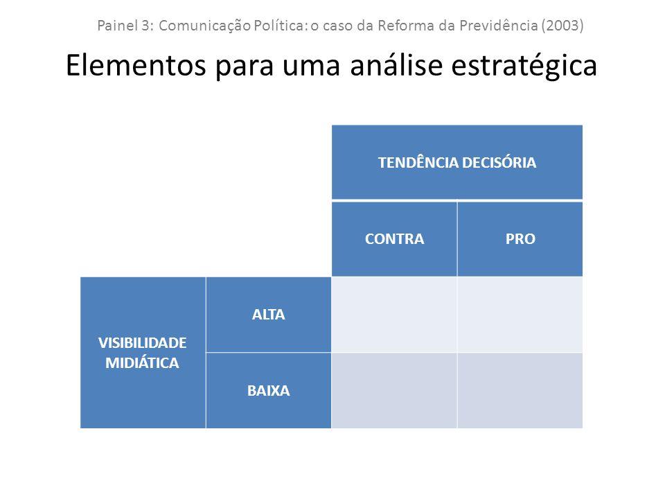 TENDÊNCIA DECISÓRIA CONTRAPRO VISIBILIDADE MIDIÁTICA ALTA BAIXA Painel 3: Comunicação Política: o caso da Reforma da Previdência (2003) Elementos para uma análise estratégica