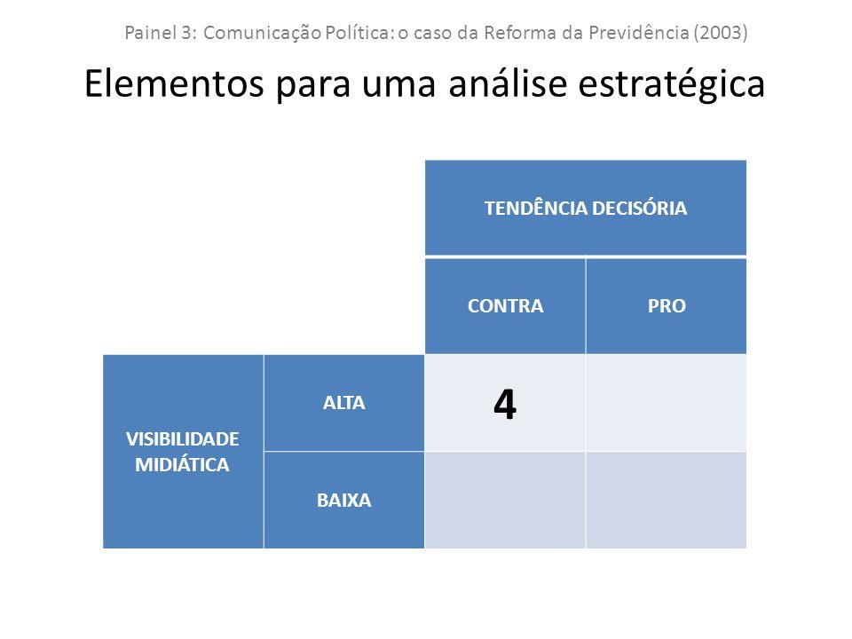 TENDÊNCIA DECISÓRIA CONTRAPRO VISIBILIDADE MIDIÁTICA ALTA 4 BAIXA Painel 3: Comunicação Política: o caso da Reforma da Previdência (2003) Elementos para uma análise estratégica
