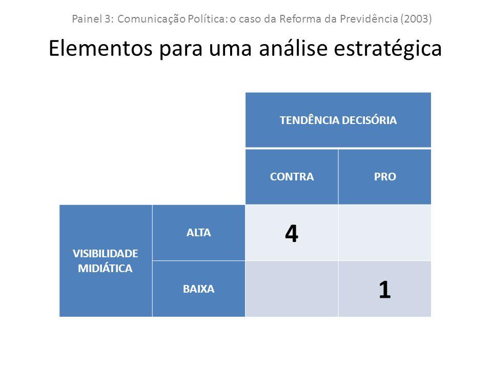 TENDÊNCIA DECISÓRIA CONTRAPRO VISIBILIDADE MIDIÁTICA ALTA 4 BAIXA 1 Painel 3: Comunicação Política: o caso da Reforma da Previdência (2003) Elementos para uma análise estratégica