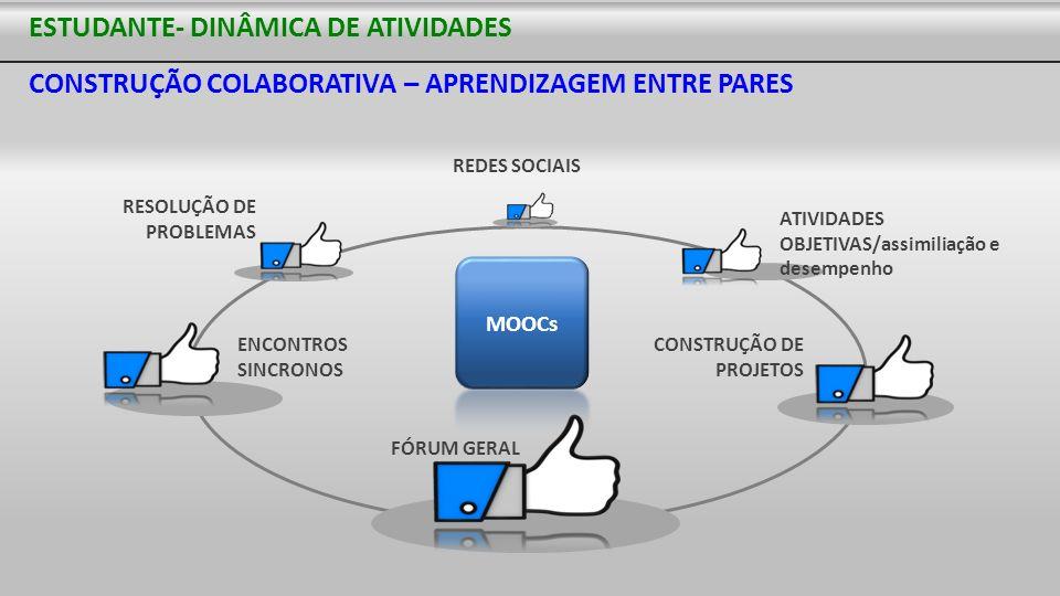 ESTUDANTE- DINÂMICA DE ATIVIDADES CONSTRUÇÃO COLABORATIVA – APRENDIZAGEM ENTRE PARES ENCONTROS SINCRONOS RESOLUÇÃO DE PROBLEMAS ATIVIDADES OBJETIVAS/a