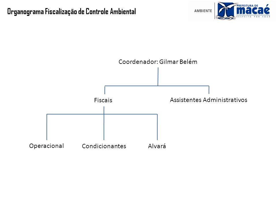 Organograma Fiscalização de Controle Ambiental Coordenador: Gilmar Belém Assistentes Administrativos Fiscais Operacional CondicionantesAlvará