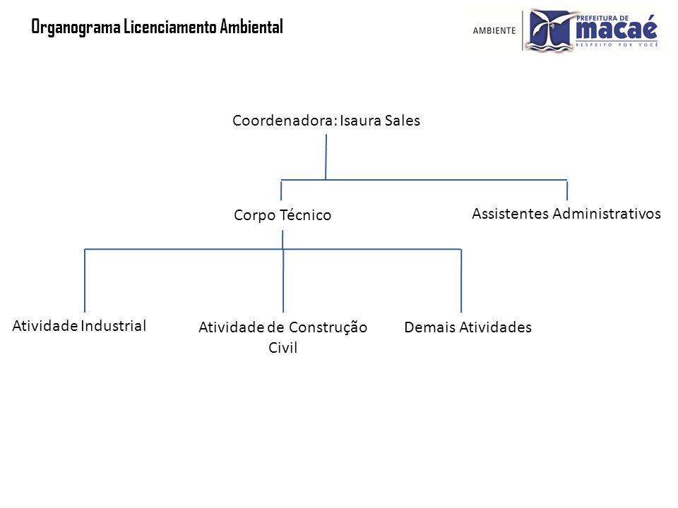 Organograma Licenciamento Ambiental Coordenadora: Isaura Sales Assistentes Administrativos Corpo Técnico Atividade de Construção Civil Demais Atividad