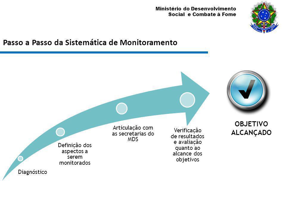 Ministério do Desenvolvimento Social e Combate à Fome Passo a Passo da Sistemática de Monitoramento Diagnóstico Definição dos aspectos a serem monitor