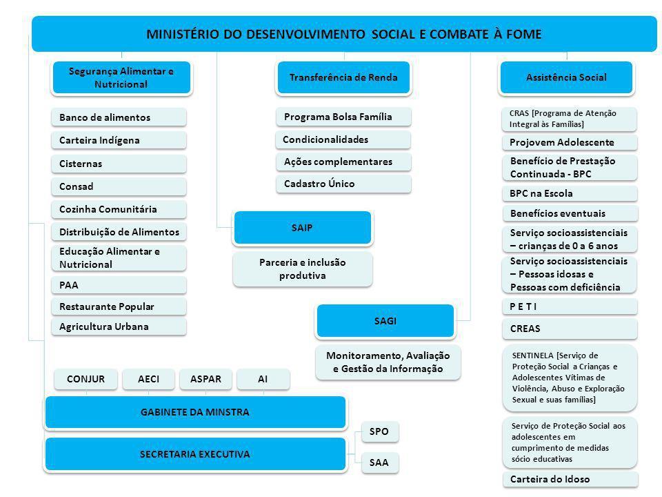 Ministério do Desenvolvimento Social e Combate à Fome AvaliaçãoMonitoramento Condução de pesquisas Desenvolvimento de Sistemas Operacionais Definição do objeto Desenho metodológico Contratação Coordenação e execução Análise de resultados Alimentação de sistemas, com dados de programas Organização, gestão e disponibilização de bases de dados Elaboração de variáveis e indicadores Aperfeiçoamento dos programas - Publicações - Seminários - Microdados para o Consórcio de Informações Sociais Retroalimentação Disseminação e transparência - Assessoria para a alta direção - Preparação de informes e notas técnicas - Apoio na tomada de decisões -Gestão de políticas sociais -Avaliação e monitoramento - Controle Social Disponibilidade de informações estratégicas Formação e Capacitação Sistema de Avaliação e Monitoramento