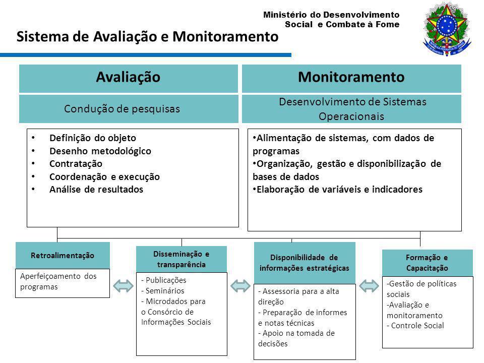 Ministério do Desenvolvimento Social e Combate à Fome AvaliaçãoMonitoramento Condução de pesquisas Desenvolvimento de Sistemas Operacionais Definição