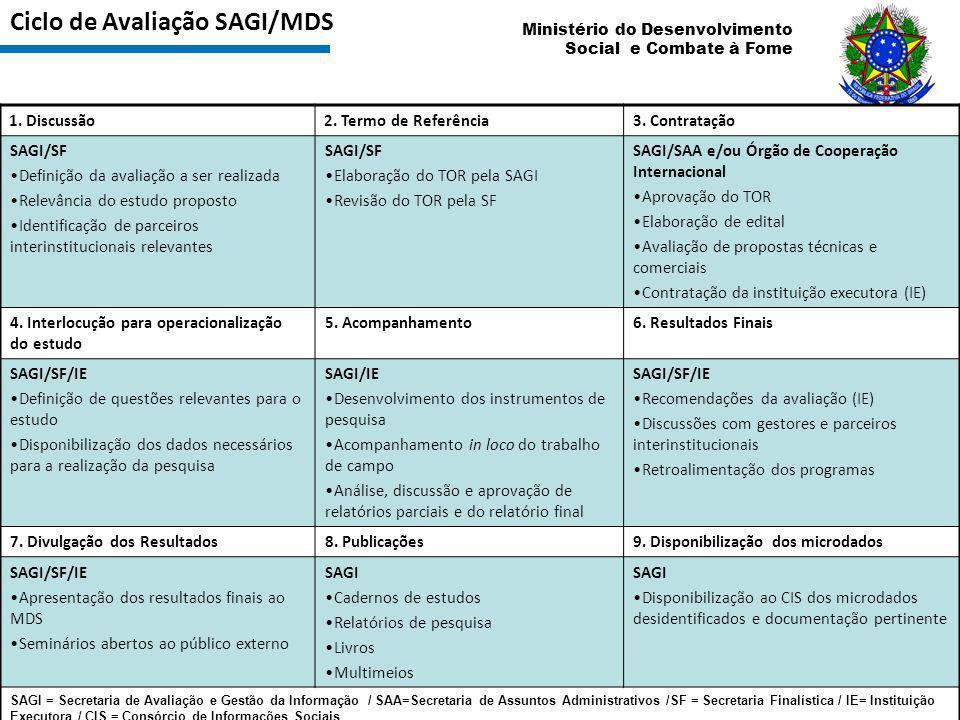 Ministério do Desenvolvimento Social e Combate à Fome Ciclo de Avaliação SAGI/MDS Adaptado de Vaitsman, J; Rodrigues, R.W. S.; Paes-Sousa, R. Brasília