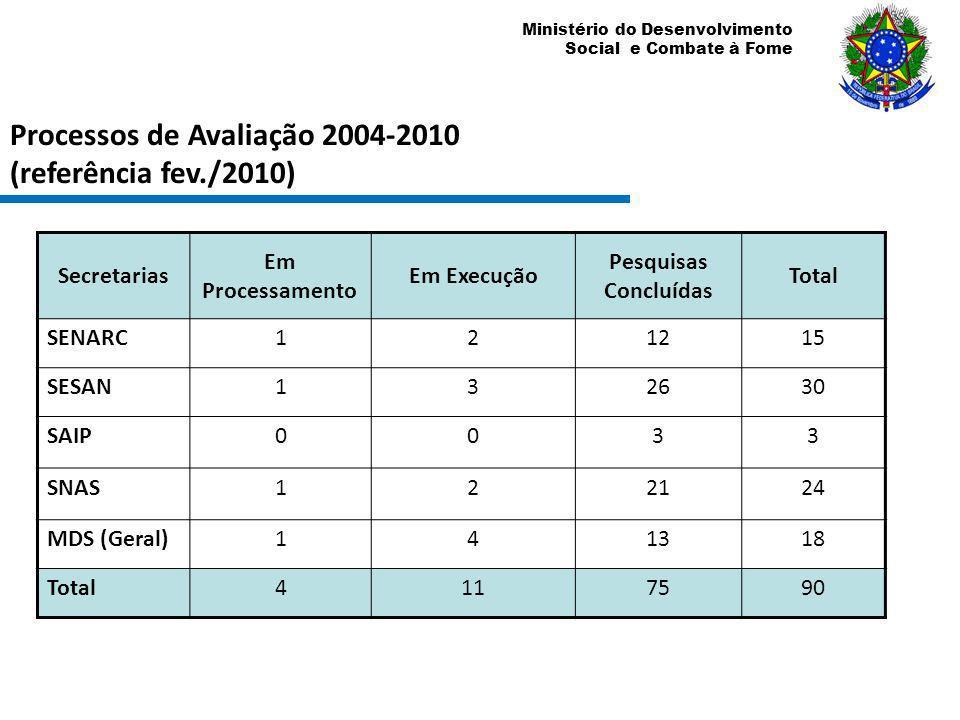 Ministério do Desenvolvimento Social e Combate à Fome Processos de Avaliação 2004-2010 (referência fev./2010) Secretarias Em Processamento Em Execução