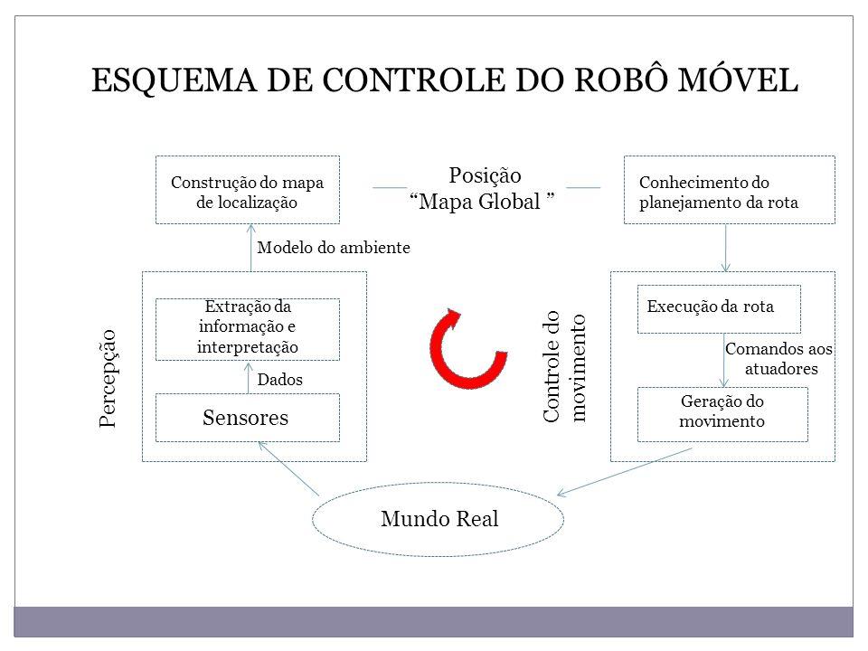 NAVEGAÇÃO DE UM ROBÔ MÓVEL Extração de dados úteis Posição no ambiente completamente determinada Implementação do método para atingir objetivos Controle das saídas do motor NAVEGAÇAO DO ROBÔ Percepção LocalizaçãoConhecimento Controle de movimento