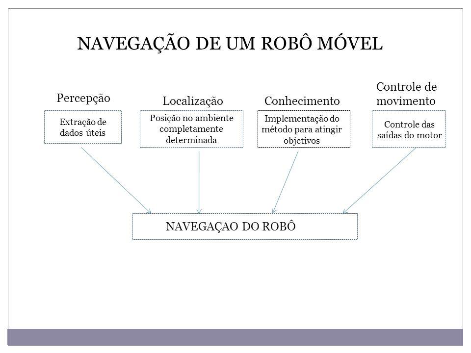 NAVEGAÇÃO AUTONÔMA DE ROBÔS MÓVEIS Métodos para solucionar o problema SLAM Filtro de Kalman Estendido (EKF) Representação em espaço de estados do robô e de seu ambiente em presença de ruído gaussiano