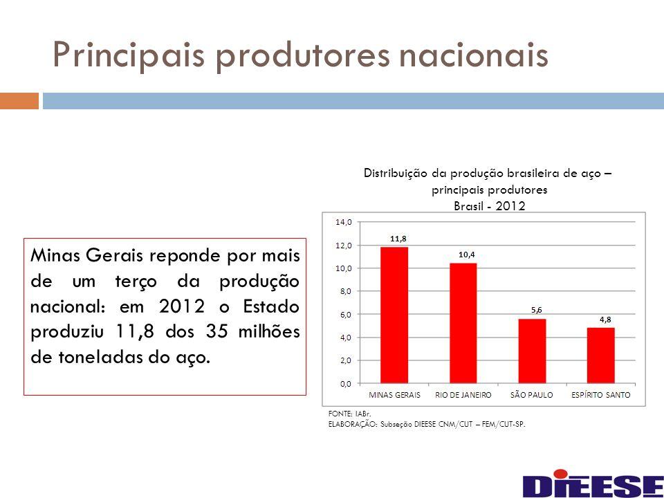 Minas Gerais reponde por mais de um terço da produção nacional: em 2012 o Estado produziu 11,8 dos 35 milhões de toneladas do aço. FONTE: IABr. ELABOR