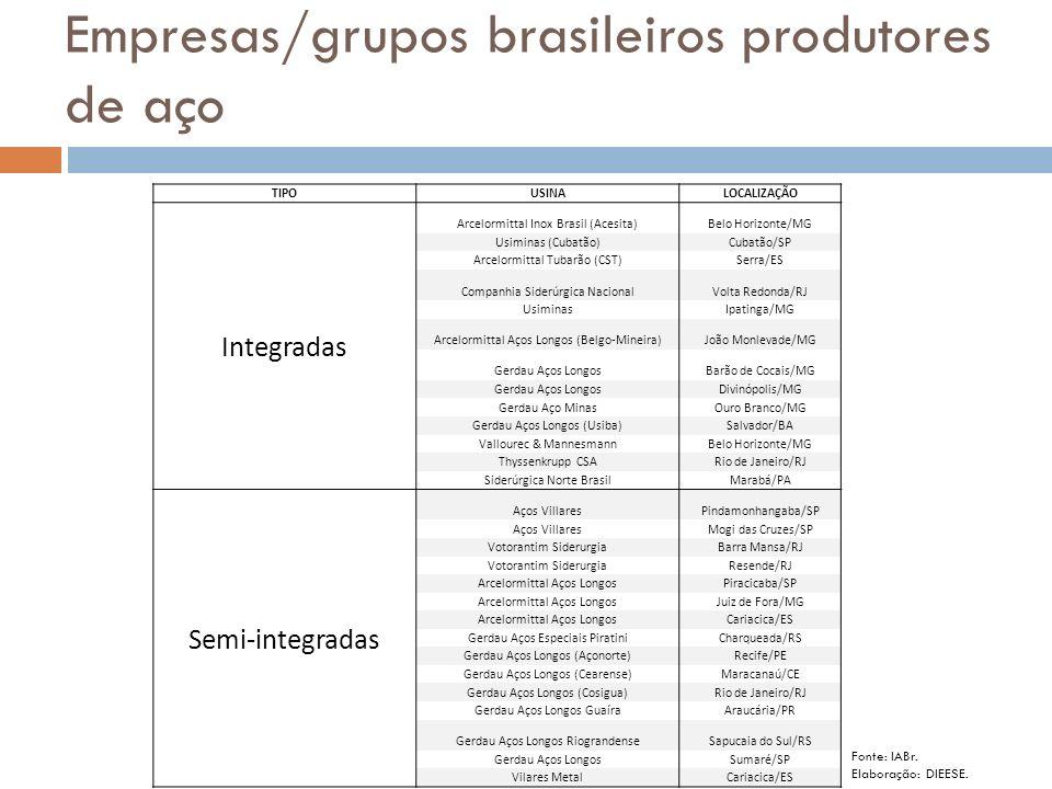 Empresas/grupos brasileiros produtores de aço TIPOUSINALOCALIZAÇÃO Integradas Arcelormittal Inox Brasil (Acesita)Belo Horizonte/MG Usiminas (Cubatão)C