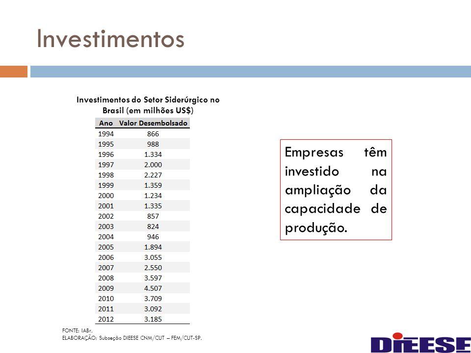 Investimentos Empresas têm investido na ampliação da capacidade de produção. Investimentos do Setor Siderúrgico no Brasil (em milhões US$) FONTE: IABr