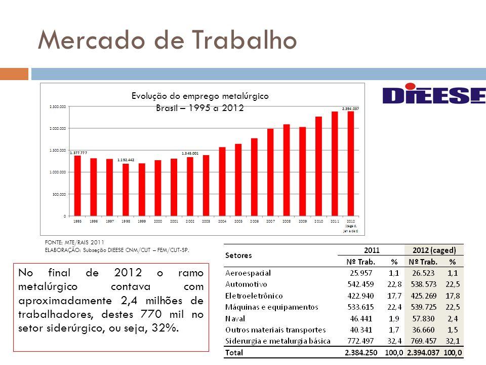 No final de 2012 o ramo metalúrgico contava com aproximadamente 2,4 milhões de trabalhadores, destes 770 mil no setor siderúrgico, ou seja, 32%. Evolu