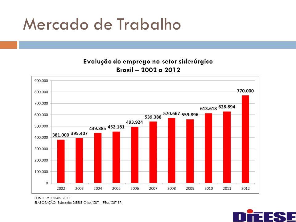 Mercado de Trabalho Evolução do emprego no setor siderúrgico Brasil – 2002 a 2012 FONTE: MTE/RAIS 2011 ELABORAÇÃO: Subseção DIEESE CNM/CUT – FEM/CUT-S