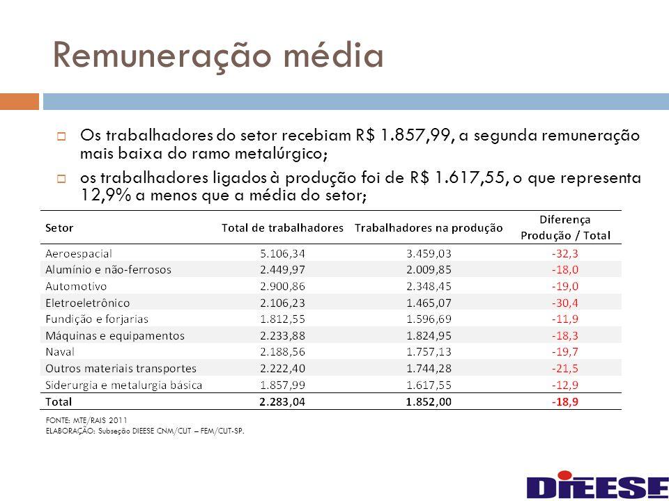 Remuneração média Os trabalhadores do setor recebiam R$ 1.857,99, a segunda remuneração mais baixa do ramo metalúrgico; os trabalhadores ligados à pro