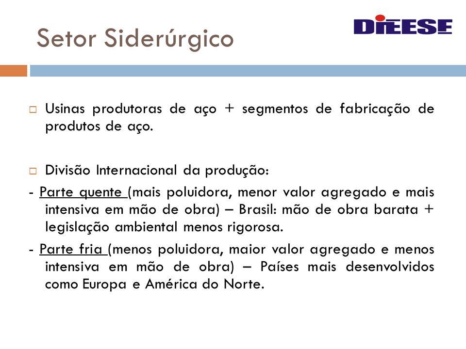 Setor Siderúrgico Usinas produtoras de aço + segmentos de fabricação de produtos de aço. Divisão Internacional da produção: - Parte quente (mais polui