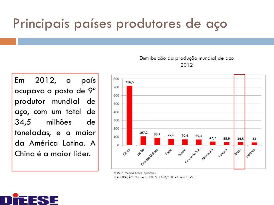 Em 2012, o país ocupava o posto de 9º produtor mundial de aço, com um total de 34,5 milhões de toneladas, e o maior da América Latina. A China é a mai