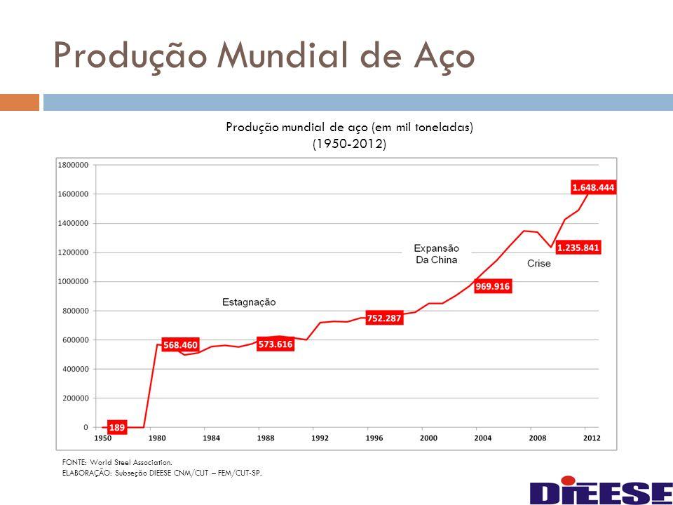 Comparação da produção FONTE: World Steel Association.