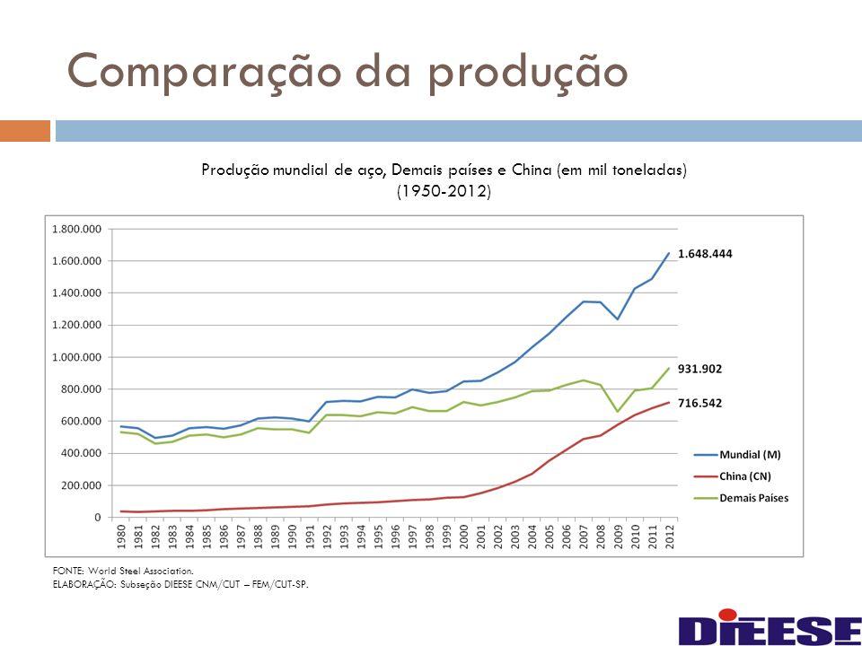 Comparação da produção FONTE: World Steel Association. ELABORAÇÃO: Subseção DIEESE CNM/CUT – FEM/CUT-SP. Produção mundial de aço, Demais países e Chin