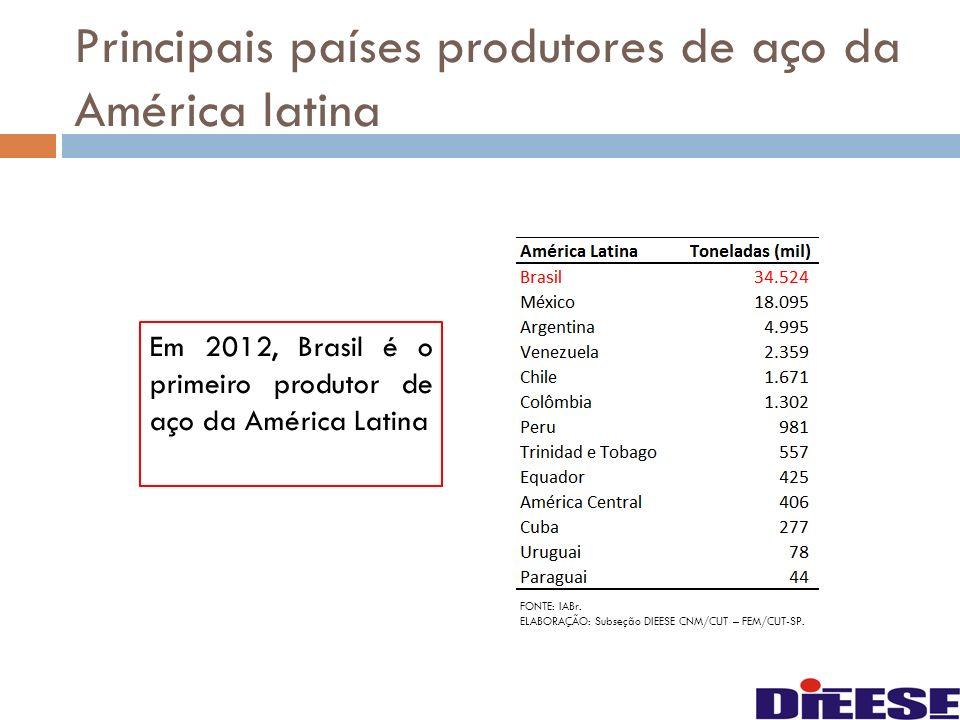 Principais países produtores de aço da América latina Em 2012, Brasil é o primeiro produtor de aço da América Latina FONTE: IABr. ELABORAÇÃO: Subseção