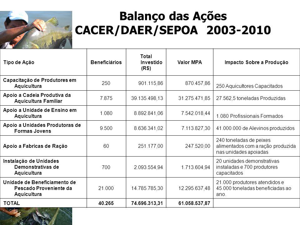 Balanço das Ações CACER/DAER/SEPOA 2003-2010 Tipo de AçãoBeneficiários Total Investido (R$) Valor MPAImpacto Sobre a Produção Capacitação de Produtore
