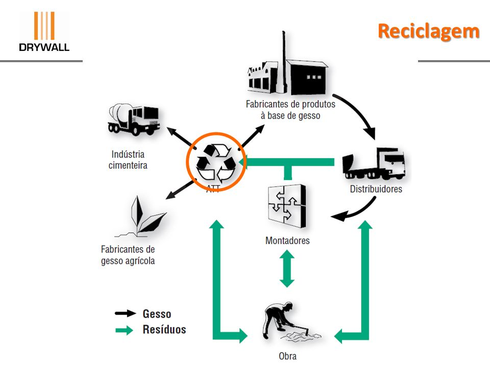 Reciclagem Resolução CONAMA n.º 307 de 2002 - Resíduos de Construção Civil Art.