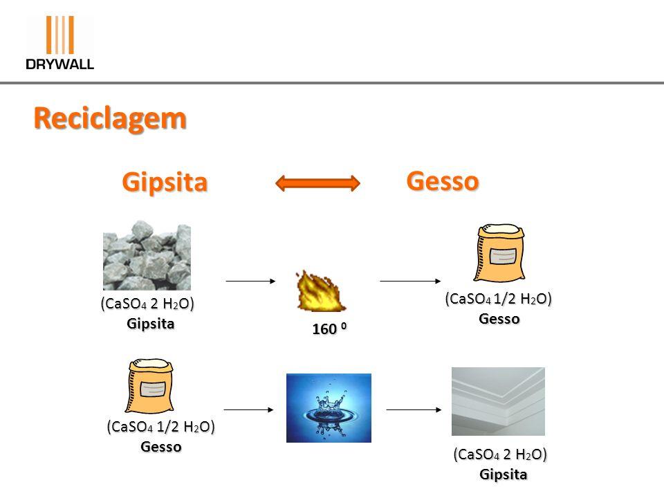 (CaSO 4 2 H 2 O) Gipsita Gipsita (CaSO 4 1/2 H 2 O) Gesso Gesso 160 0 (CaSO 4 2 H 2 O) Gipsita Gipsita GipsitaGesso H 2 O Agua Agua Resíduo (CaSO 4 2 H 2 O) Gipsita Gipsita