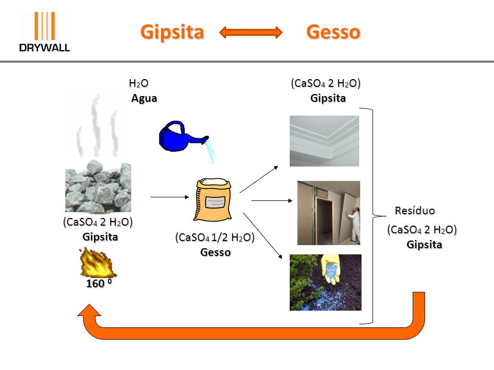 (CaSO 4 2 H 2 O) Gipsita Gipsita (CaSO 4 1/2 H 2 O) Gesso Gesso 160 0 (CaSO 4 2 H 2 O) Gipsita Gipsita GipsitaGesso H 2 O Agua Agua Resíduo (CaSO 4 2