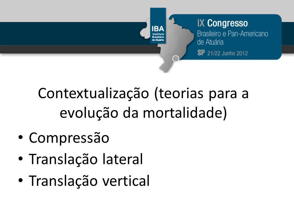 Contextualização (teorias para a evolução da mortalidade) Compressão Translação lateral Translação vertical