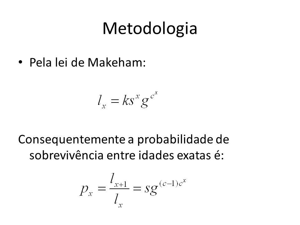 Metodologia Pela lei de Makeham: Consequentemente a probabilidade de sobrevivência entre idades exatas é: