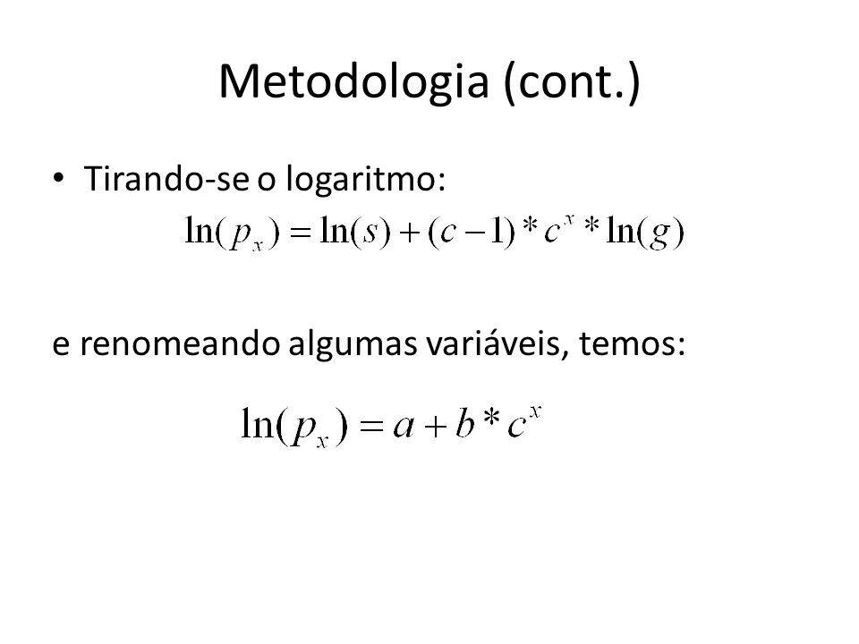 Metodologia (cont.) Tirando-se o logaritmo: e renomeando algumas variáveis, temos:
