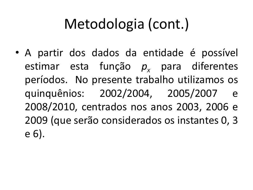 Metodologia (cont.) A partir dos dados da entidade é possível estimar esta função p x para diferentes períodos. No presente trabalho utilizamos os qui