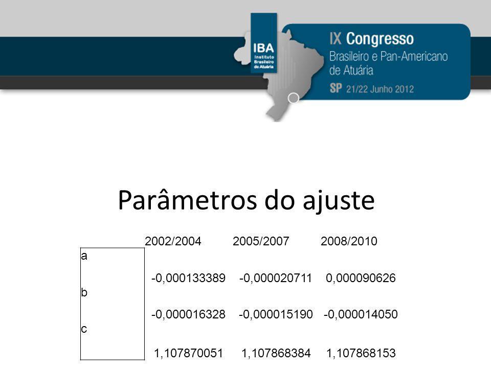 Parâmetros do ajuste 2002/20042005/20072008/2010 a -0,000133389-0,0000207110,000090626 b -0,000016328-0,000015190-0,000014050 c 1,1078700511,1078683841,107868153
